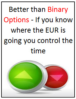 Binary options multiplier
